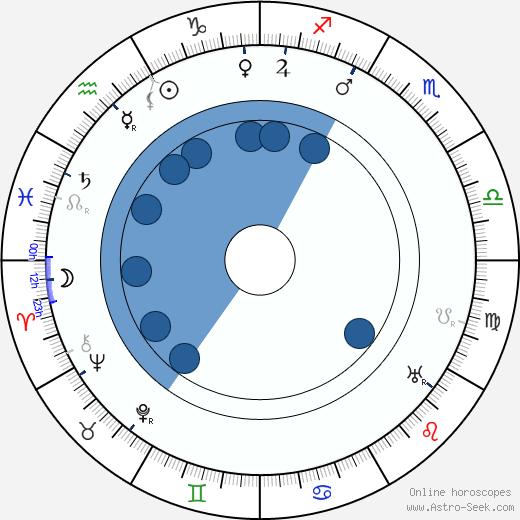 Emil Pollert wikipedia, horoscope, astrology, instagram
