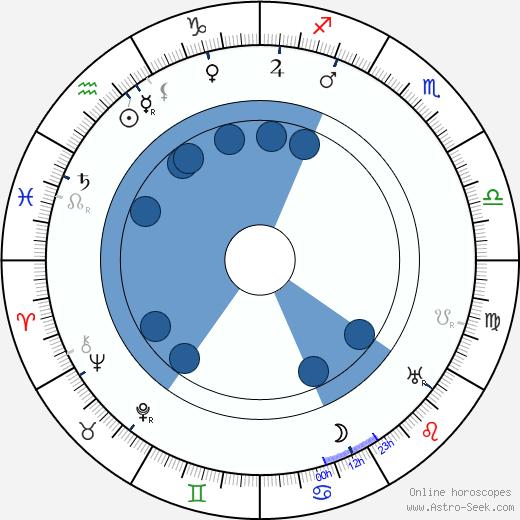 Eugen Illés wikipedia, horoscope, astrology, instagram