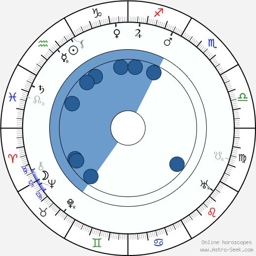 Ferdinand Kohout wikipedia, horoscope, astrology, instagram