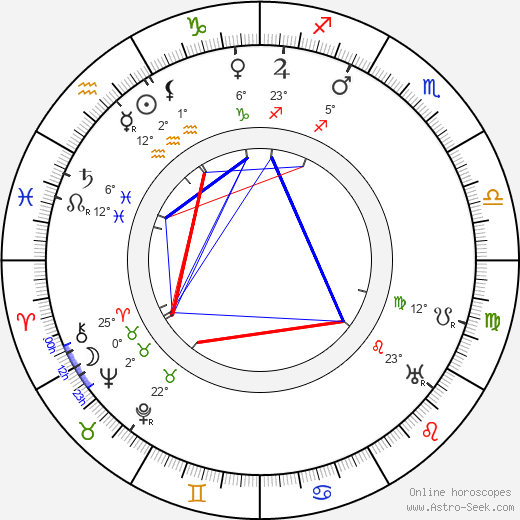 Ferdinand Kohout birth chart, biography, wikipedia 2019, 2020