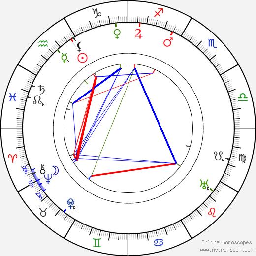 Ferdinand Kohout astro natal birth chart, Ferdinand Kohout horoscope, astrology