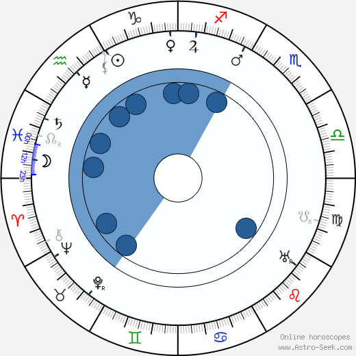 Fráňa Šrámek wikipedia, horoscope, astrology, instagram