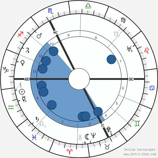 Gaston Dominici wikipedia, horoscope, astrology, instagram