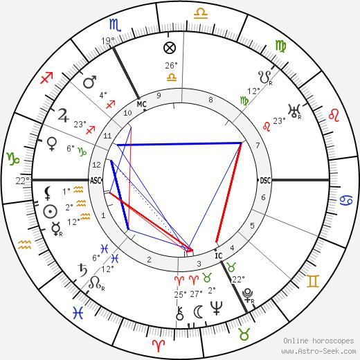 Gaston Dominici birth chart, biography, wikipedia 2019, 2020