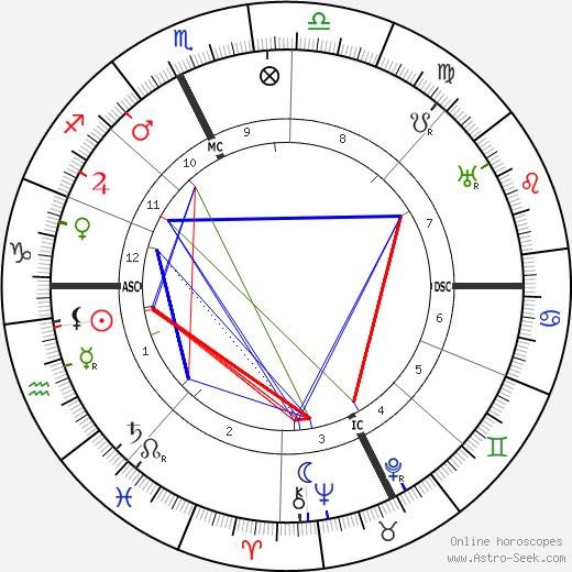 Gaston Dominici astro natal birth chart, Gaston Dominici horoscope, astrology
