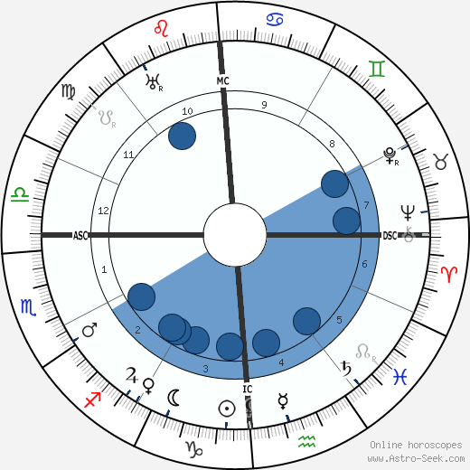 Georges Gurdjieff wikipedia, horoscope, astrology, instagram