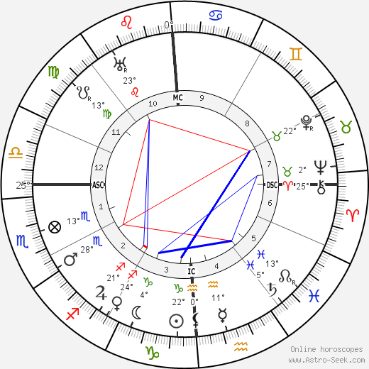 Georges Gurdjieff birth chart, biography, wikipedia 2019, 2020