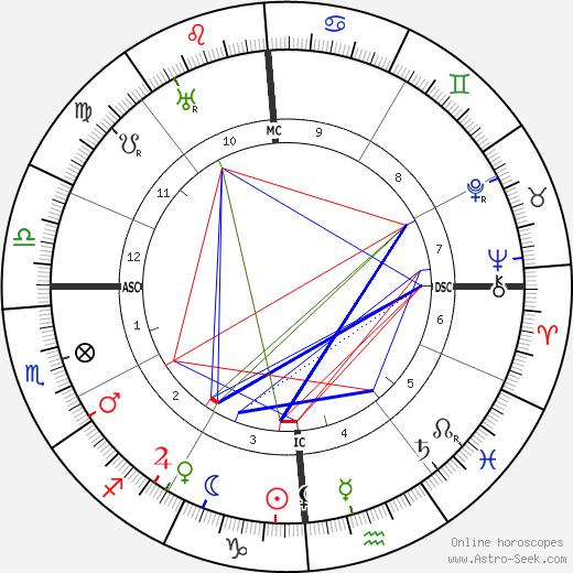 Georges Gurdjieff tema natale, oroscopo, Georges Gurdjieff oroscopi gratuiti, astrologia