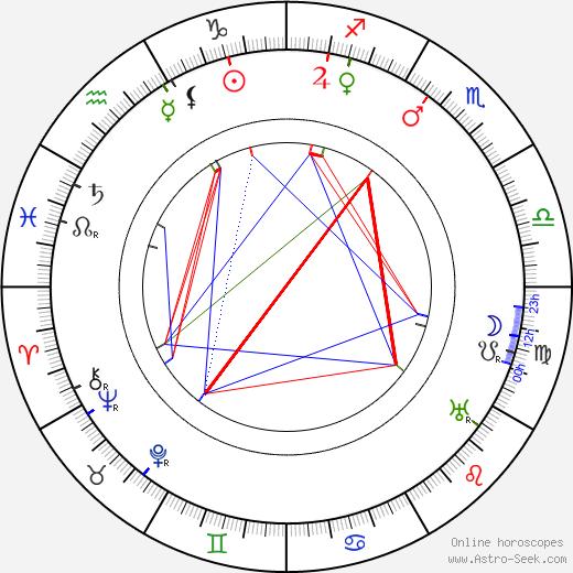 Гибсон Гоуленд Gibson Gowland день рождения гороскоп, Gibson Gowland Натальная карта онлайн