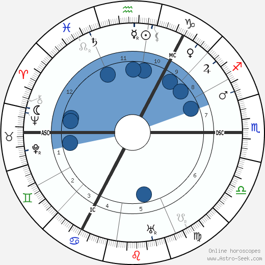 Hjalmar Schacht wikipedia, horoscope, astrology, instagram