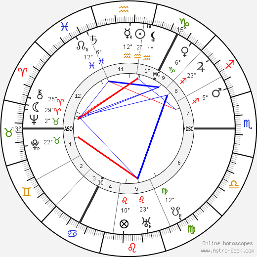 Hjalmar Schacht birth chart, biography, wikipedia 2017, 2018