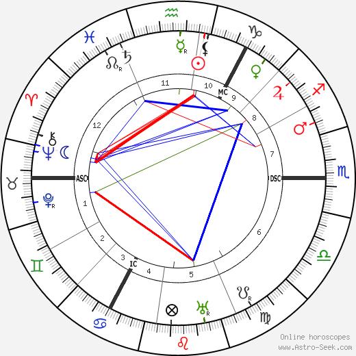 Hjalmar Schacht horoscope, astrology, Hjalmar Schacht astro natal birth chart