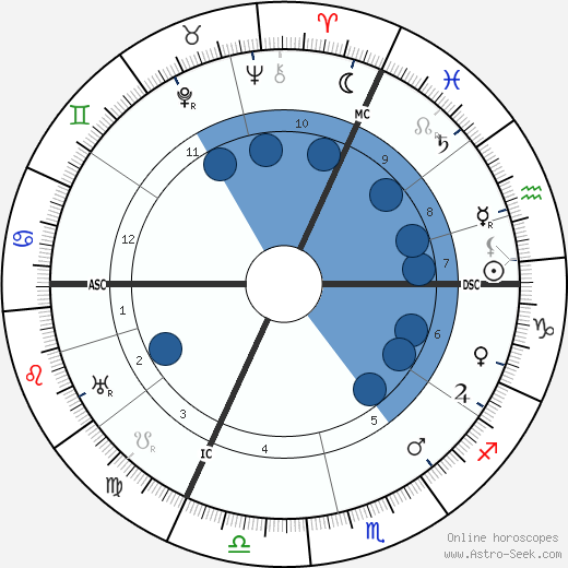 Jacques Jean Lhermitte wikipedia, horoscope, astrology, instagram
