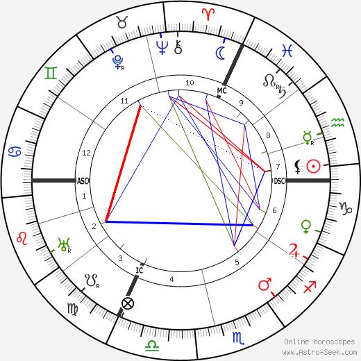 Jacques Jean Lhermitte tema natale, oroscopo, Jacques Jean Lhermitte oroscopi gratuiti, astrologia