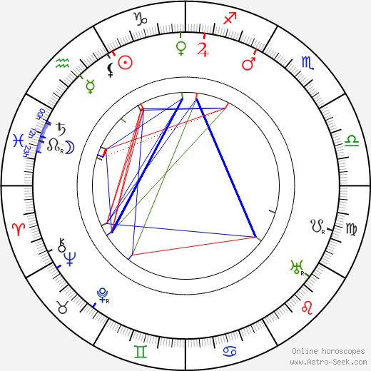 Karl Hans Strobl birth chart, Karl Hans Strobl astro natal horoscope, astrology