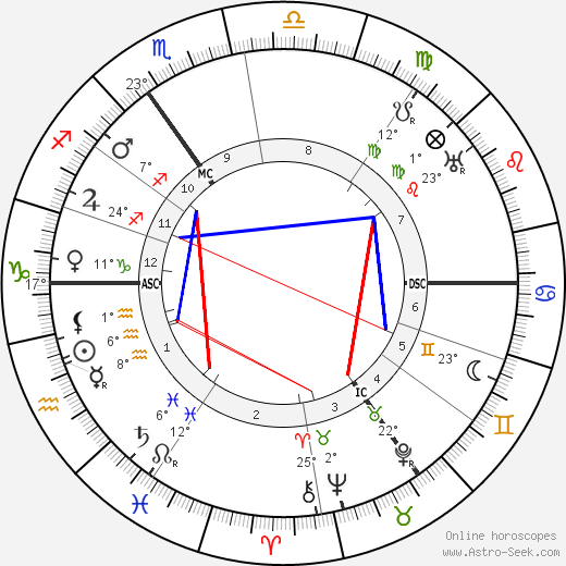 Kees Van Dongen birth chart, biography, wikipedia 2019, 2020