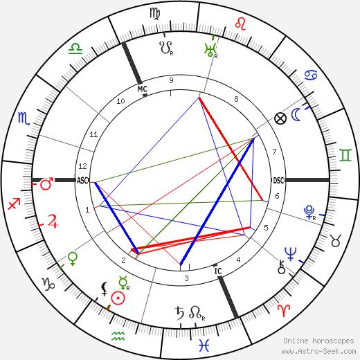 Louis Chevrier день рождения гороскоп, Louis Chevrier Натальная карта онлайн