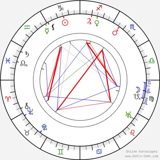 Marsden Hartley tema natale, oroscopo, Marsden Hartley oroscopi gratuiti, astrologia