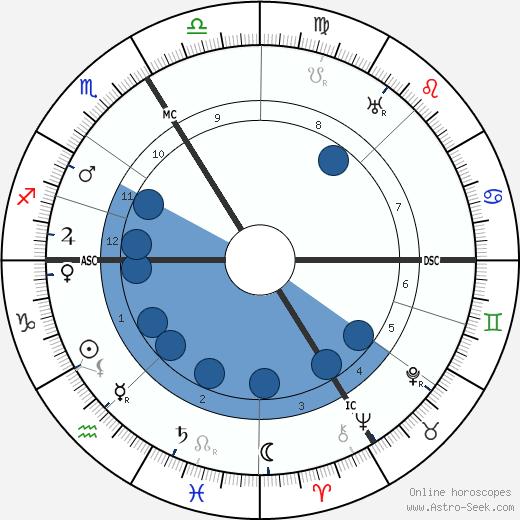Raymond Roussel wikipedia, horoscope, astrology, instagram