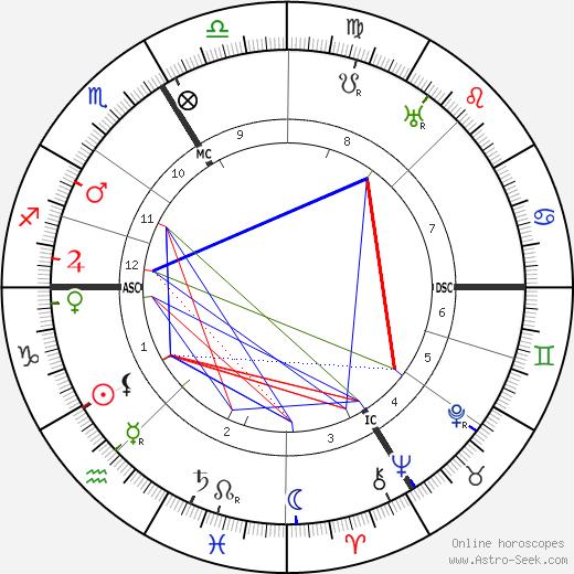 Raymond Roussel tema natale, oroscopo, Raymond Roussel oroscopi gratuiti, astrologia