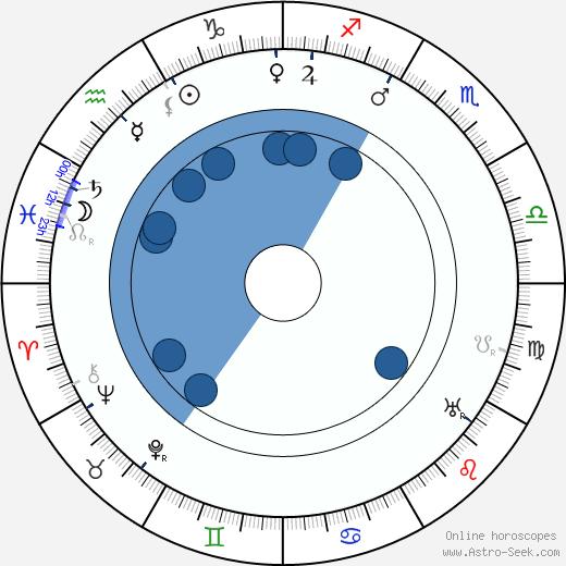 Vladimir Gardin wikipedia, horoscope, astrology, instagram