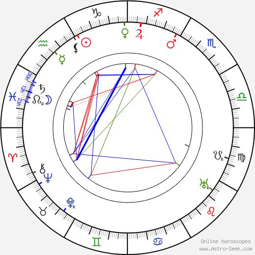 Vladimir Gardin birth chart, Vladimir Gardin astro natal horoscope, astrology
