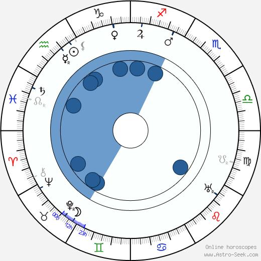 Yevgeni Slavinsky wikipedia, horoscope, astrology, instagram