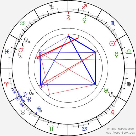 Fritz Alberti день рождения гороскоп, Fritz Alberti Натальная карта онлайн