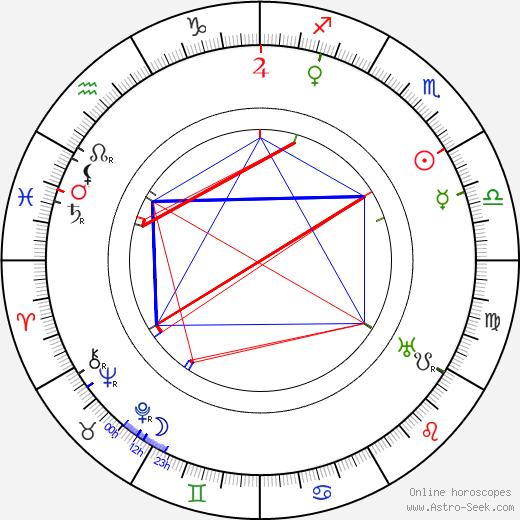 Harry Hallenberger tema natale, oroscopo, Harry Hallenberger oroscopi gratuiti, astrologia