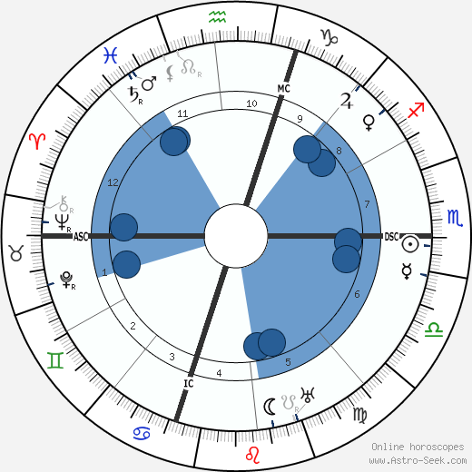 Luisa Sargentini Spagnoli horoscope, astrology, sign, zodiac, date of birth, instagram