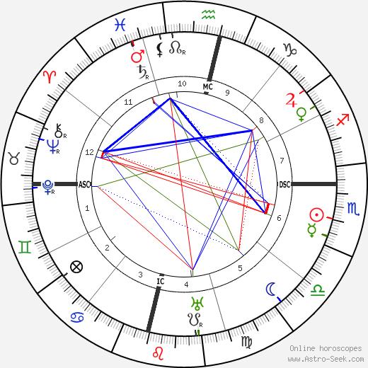 Aga III Khan astro natal birth chart, Aga III Khan horoscope, astrology
