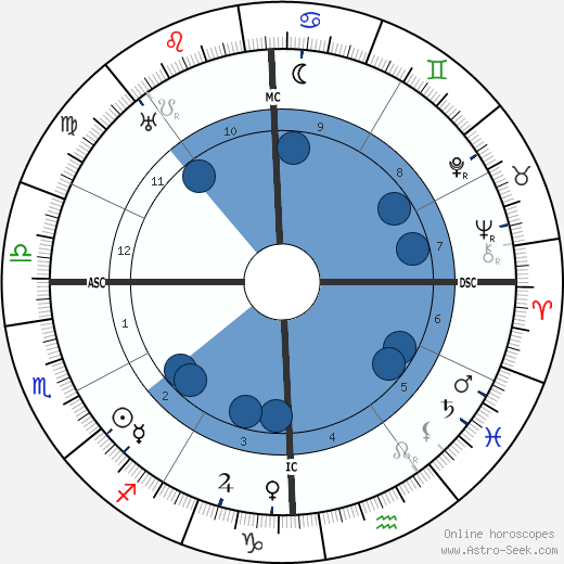Alben Barkley wikipedia, horoscope, astrology, instagram
