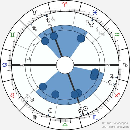 Carlos Saavedra Lamas wikipedia, horoscope, astrology, instagram