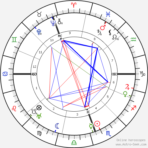 Карлос Сааведра Ламас Carlos Saavedra Lamas день рождения гороскоп, Carlos Saavedra Lamas Натальная карта онлайн