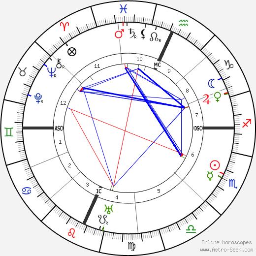 Enrico De Nicola birth chart, Enrico De Nicola astro natal horoscope, astrology