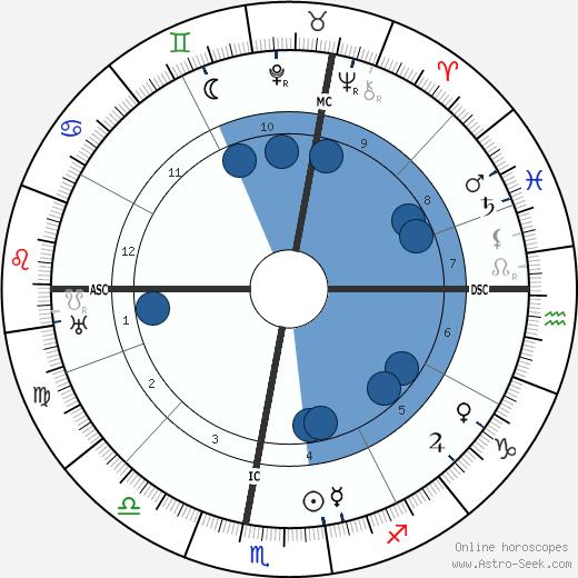 Francois Porche wikipedia, horoscope, astrology, instagram