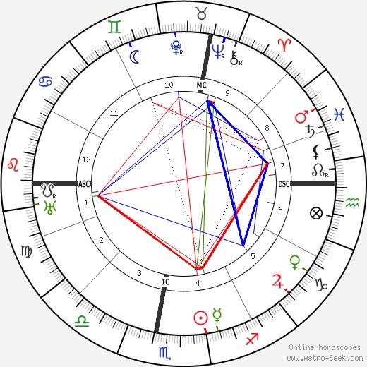 Francois Porche astro natal birth chart, Francois Porche horoscope, astrology