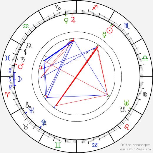 Halliwell Hobbes tema natale, oroscopo, Halliwell Hobbes oroscopi gratuiti, astrologia