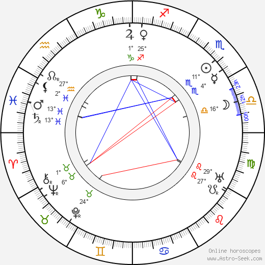Harold M. Shaw birth chart, biography, wikipedia 2018, 2019