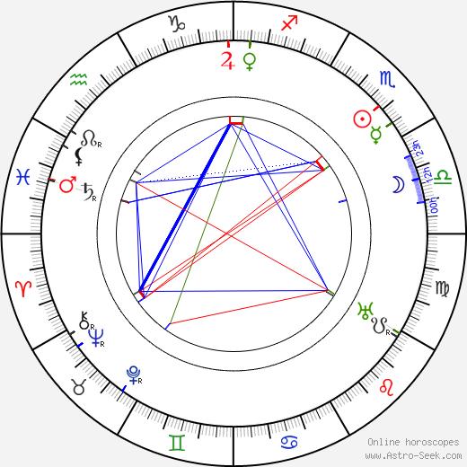 Harold M. Shaw astro natal birth chart, Harold M. Shaw horoscope, astrology