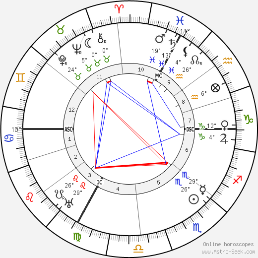 Jules Isaac birth chart, biography, wikipedia 2019, 2020