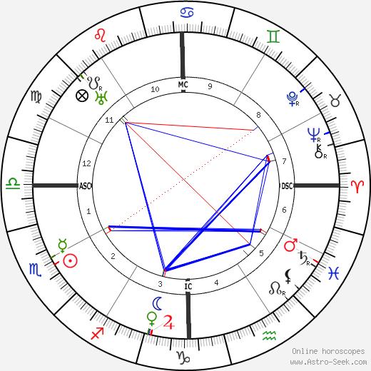 Muhammad Iqbal astro natal birth chart, Muhammad Iqbal horoscope, astrology