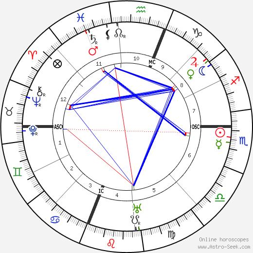 Teixeira de Pascoaes tema natale, oroscopo, Teixeira de Pascoaes oroscopi gratuiti, astrologia