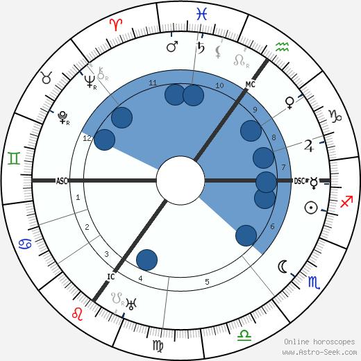 Benno Elkan wikipedia, horoscope, astrology, instagram