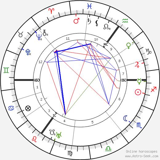 Бенно Элькан Benno Elkan день рождения гороскоп, Benno Elkan Натальная карта онлайн
