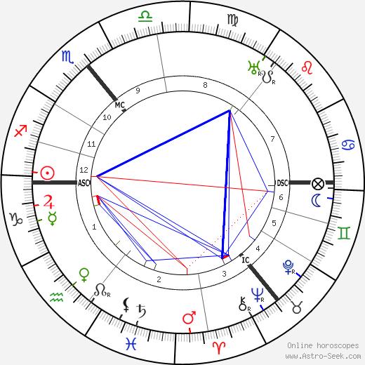 Friedrich Sieggrün astro natal birth chart, Friedrich Sieggrün horoscope, astrology