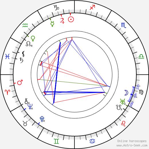 Gabriela Horvátová birth chart, Gabriela Horvátová astro natal horoscope, astrology