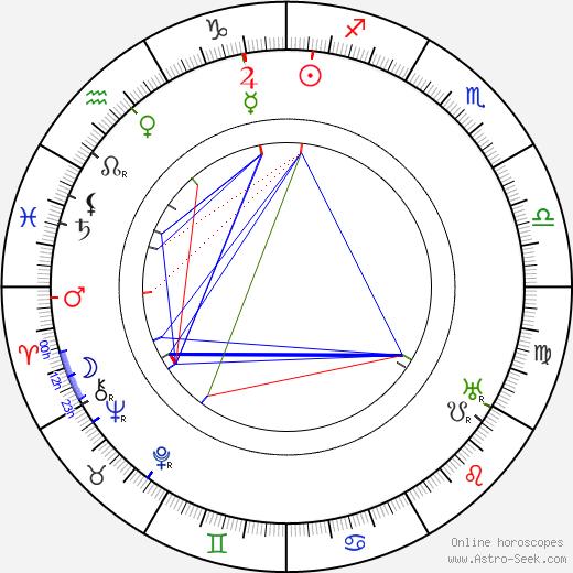 Georg af Klercker birth chart, Georg af Klercker astro natal horoscope, astrology