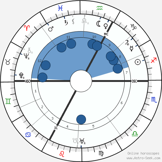 Georges Blanchard horoscope, astrology, sign, zodiac, date of birth, instagram