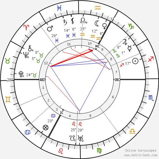 Georges Blanchard birth chart, biography, wikipedia 2019, 2020